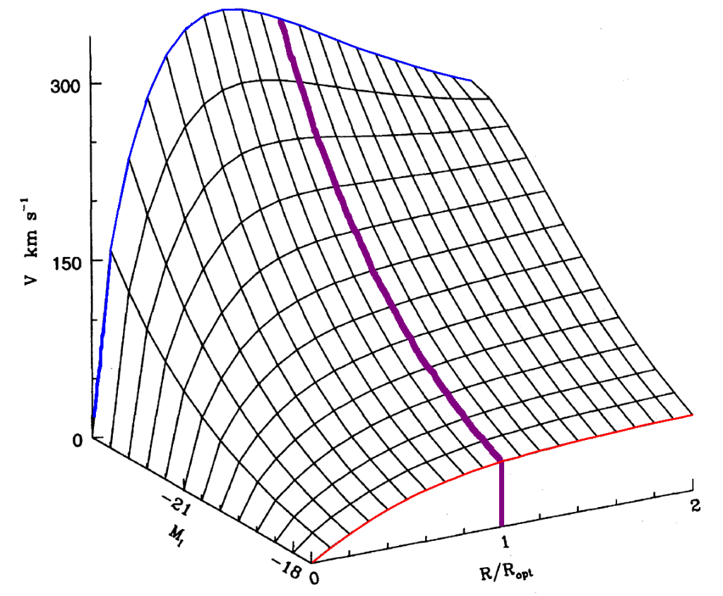 Illustration 2: Overflade af URC's, med den optiske radius markeret med lilla farve. [Persic 1996]