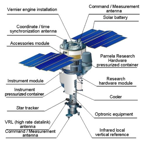 Figuren viser placeringen af PAMELA på satelliten.