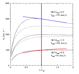 Illustration 3: 3 eksempler på NFW rotationskurver, stiblede linier viser bidrag fra mørk halo. [Navarro 1996]